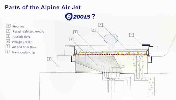 ALPINE Air jet Sieve W.S. Tyler