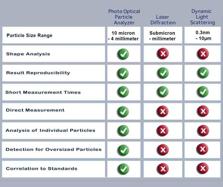Particleanalysis comparison chart copy
