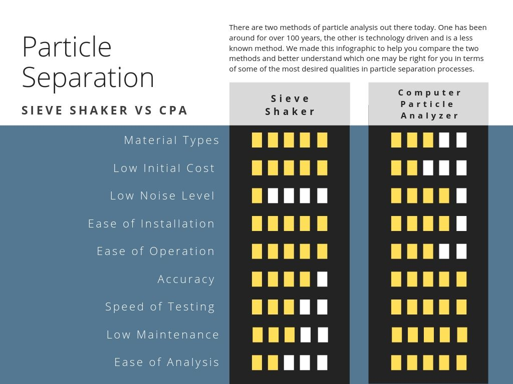Sieve Shaker Vs Computer Particle Analyzer infographic