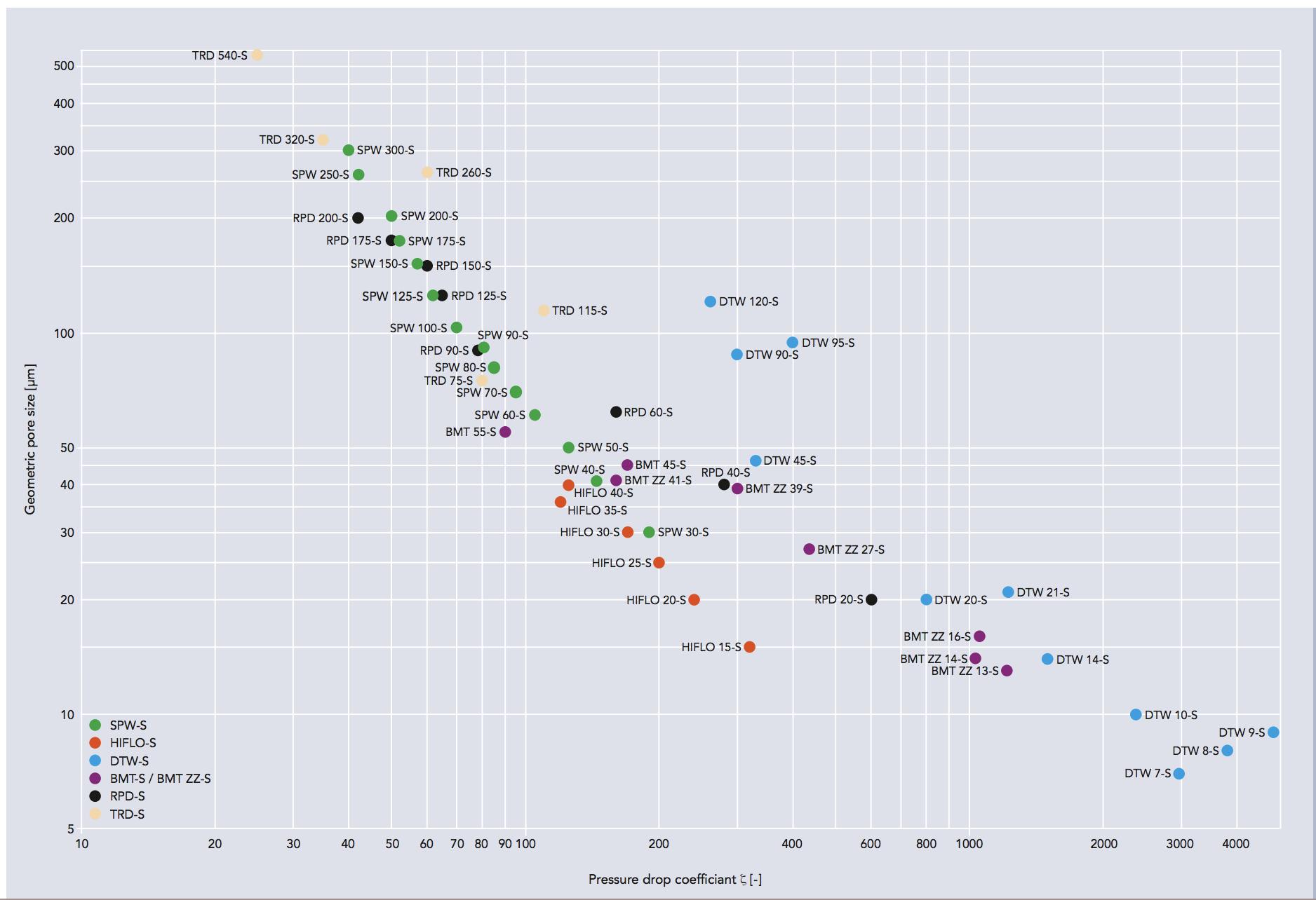 Minimesh Chart W.S. Tyler